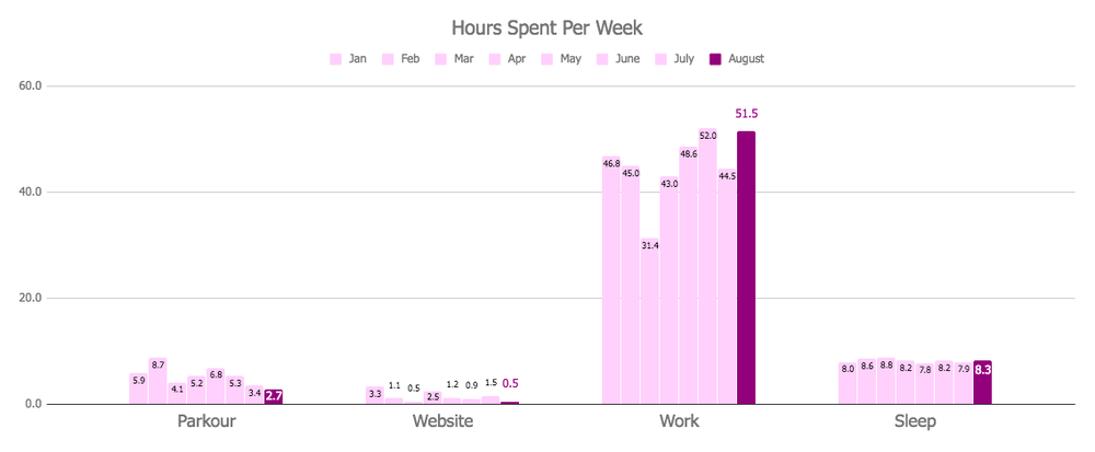 Hours Per Week Chart - August 2018