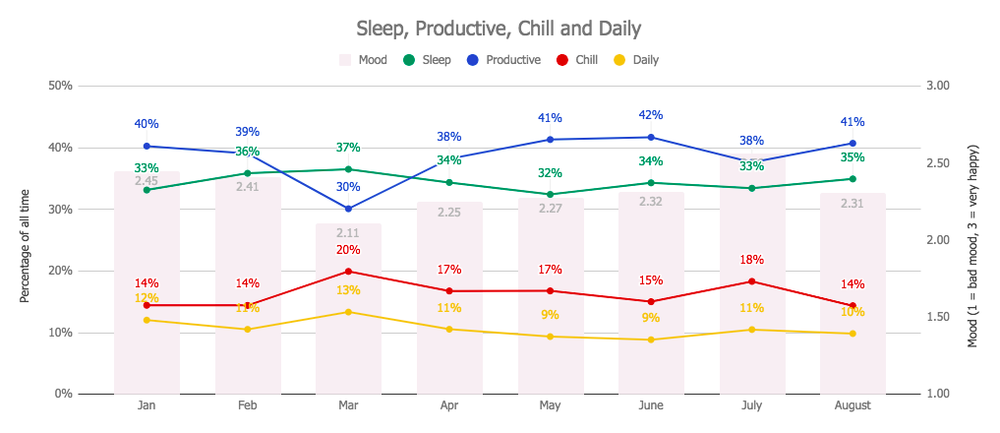 Graph Productivity, Sleep, Chill, Daily and Mood - August 2018 Monthly Review