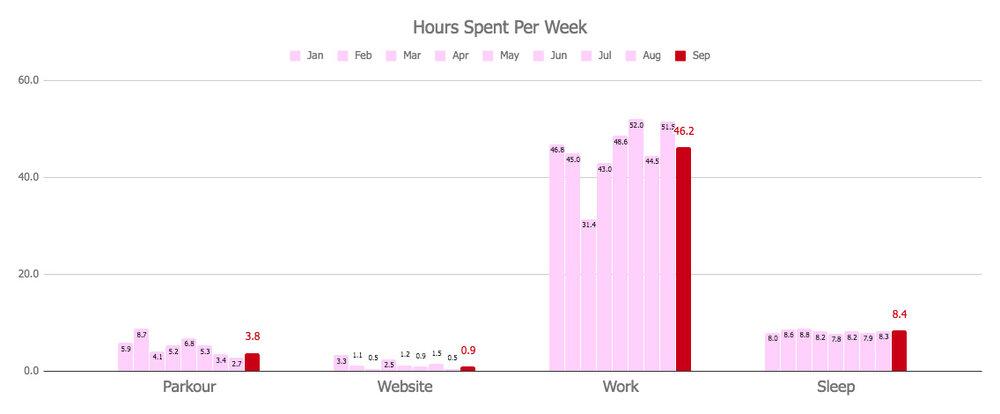 Hours Per Week - Sep 2018