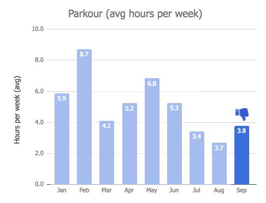 Parkour Training Graph - Sep 2018