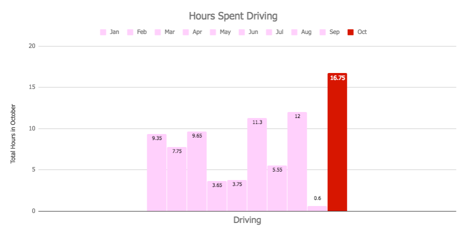 October 2018 Monthly Review - Time Spent on Driving