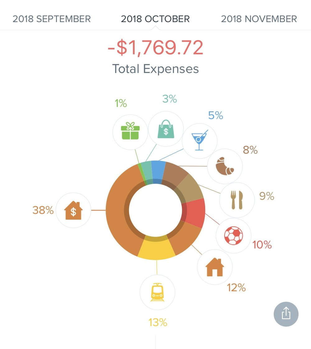 October 2018 Monthly Review - Expenses