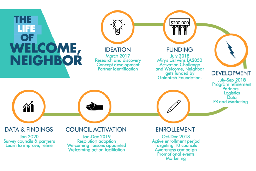 "With the LA2050 win, Welcome, Neighbor's lights we turned on! We jumped into program development and rollout, building out ""under the hood"" of our big idea alongside our partners at DONE."