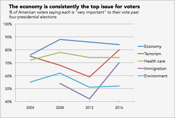 Source : Pew Research —  Issues of 2012 Campaign ,  Top voting issues in 2016 election