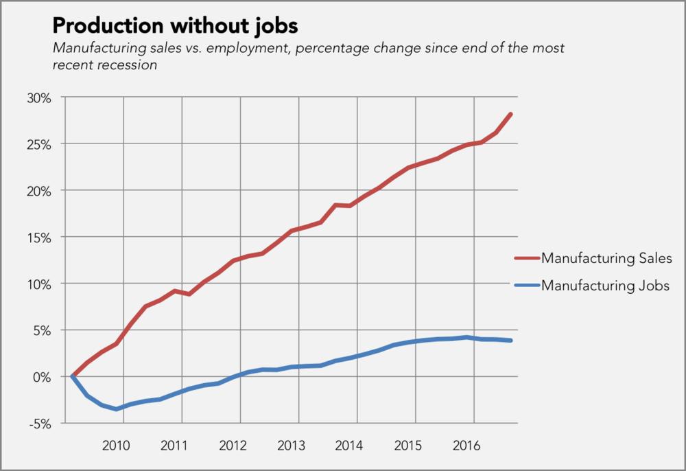 Source: Bureau of Labor Statistics via FRED