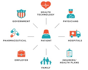 Healthcare-Ecosystem-3-e1420819009161.jpg