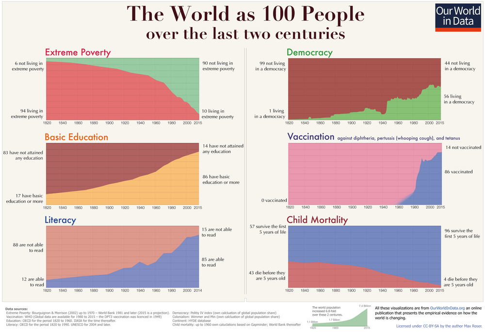 Our World In Data charts world living conditions from 1820 - 2015. Despite what you might think, things are generally looking up.