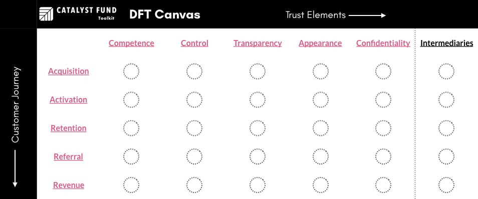 Design for Trust Framework Canvas.png