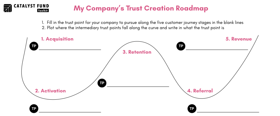 Trust Creation Roadmap