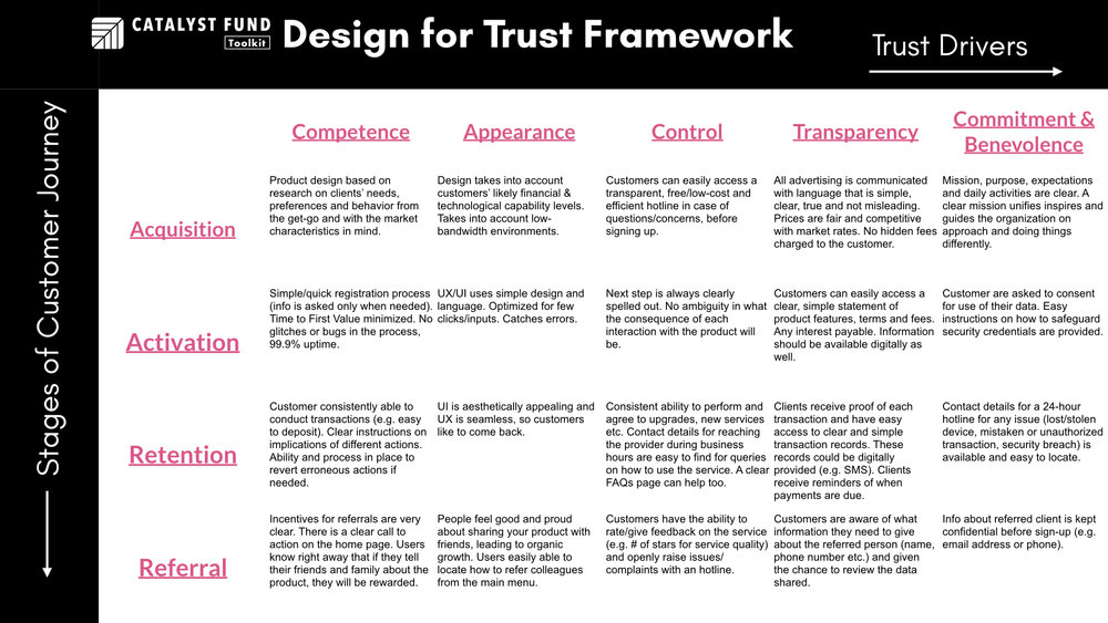 Design for Trust Framework