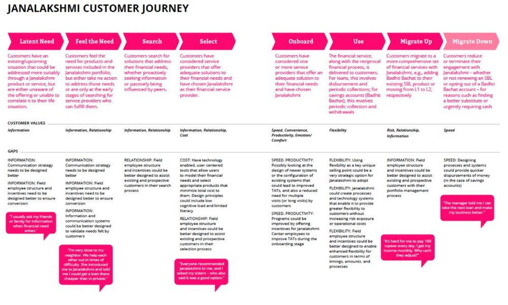 Customer Journey Map from Janalakshmi, India From  CGAP Customer Experience Toolkit