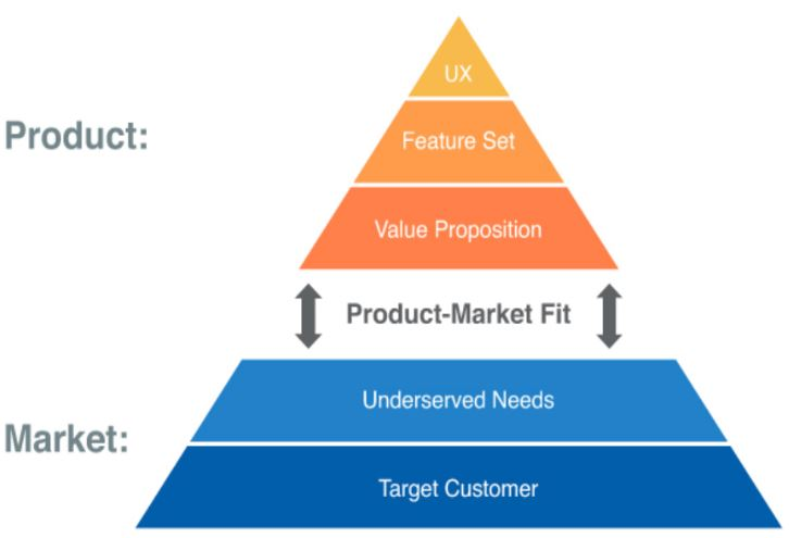 The Product Market Fit Pyramid from  The Lean Product Playbook , by Dan Olsen
