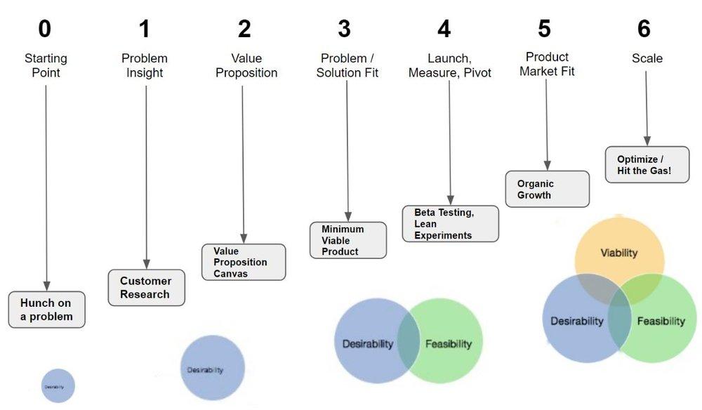 product market fit journey.JPG