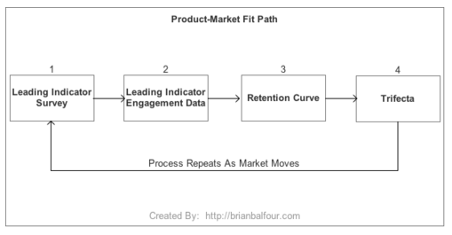 product market fit path.jpg