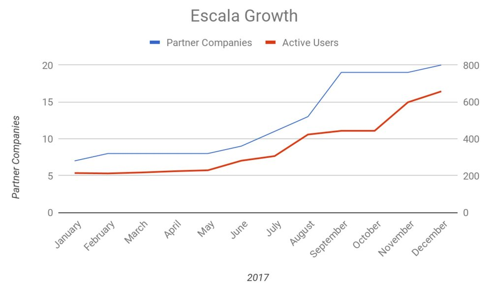 escala growth.JPG