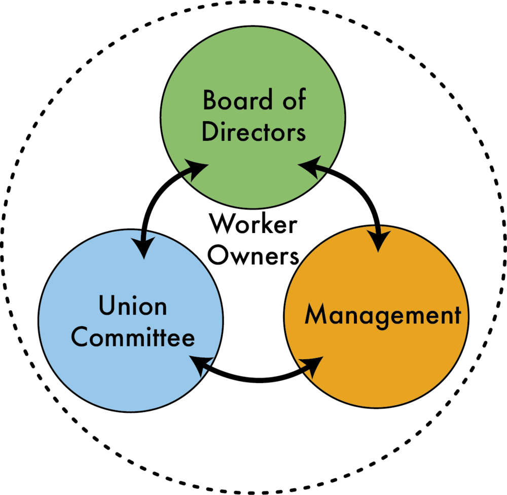 """Sustainable Jobs, Sustainable Communities: The Union Co-op Model"" By Rob Witherell, Chris Cooper and Michael Peck (2012)"