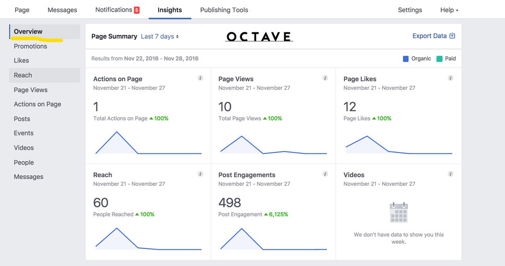 Octave-Create good content-Overview