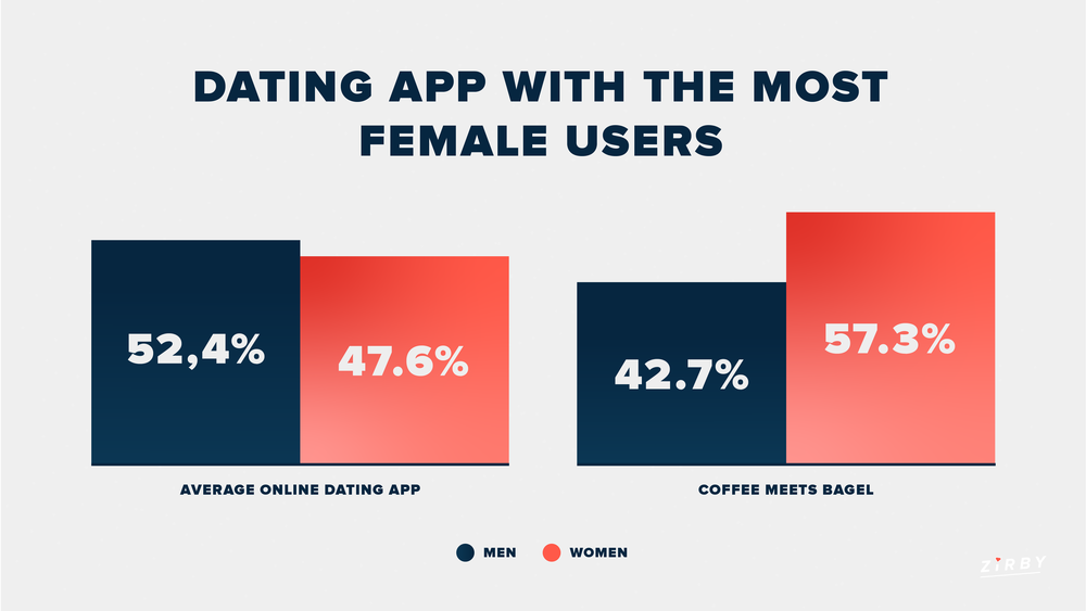 Online Dating Statistics Female Users Infographic