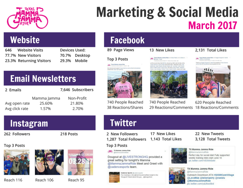 Check out what was trending on Mamma Jamma social media in March.