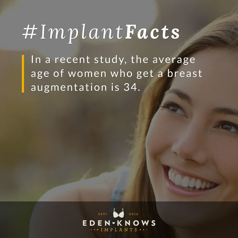 In a recent study, the average age of women who get a breast augmentation is 34.