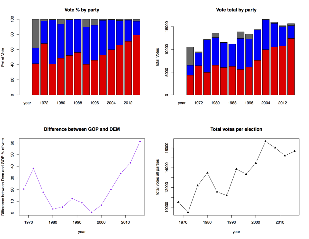 The figure above was generated from data pulled from Wikipedia (which cites the data from more reliable sources, but since Wikipedia is so easily accessible, I opted to just use that). Red means GOP/Republican, Blue means Democrat, and black means 3rd party. The lower left graph is calculated as the absolute difference between the percentage of votes received by democrats vs republicans, and the lower right graph is simply the total number of votes for each presidential election year.