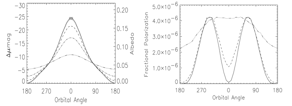 Examples of the polarised light signal from exoplanets with various orbital parameters (right) compared to the variation in albedo (left) from Seager et al. 2000.  Rayleigh scattering maxes out when the star-planet-Earth are at 90 degrees, the polarised light curve (shown) has the shape of the sum of the Rayleigh curve and the albedo; the extrema of a transiting planet thus are at +/- 70 degrees from the secondary eclipse (here 0 is SE).
