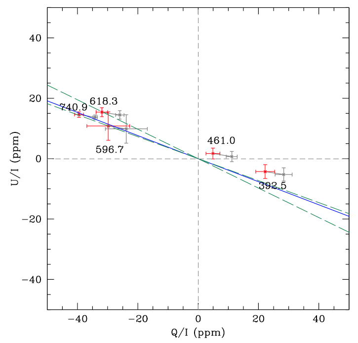 Observations: Positive values of U with negative values of Q give way to negative values of U and positive values of Q as we move towards shorter (bluer) wavelengths.  The gray points are averaged over observations.  The red points are corrected for interstellar polarisation.  The blue line is the fitted orientation axis from this adjusted data.  The green dashed lines show the bounds of the orientation axis from previous interferometric measurements.