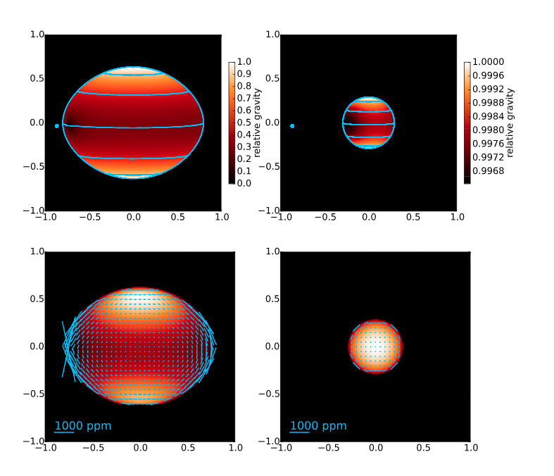 Right column: The tides imparted on WASP 18 by the orbiting hot Jupiter WASP 18b. In the lower panel the polarization  vectors  are shown. In the left column this effect is shown for the extreme case of a star reaching its  Roche lobe  (See our paper described in  Soft Around the Edges )