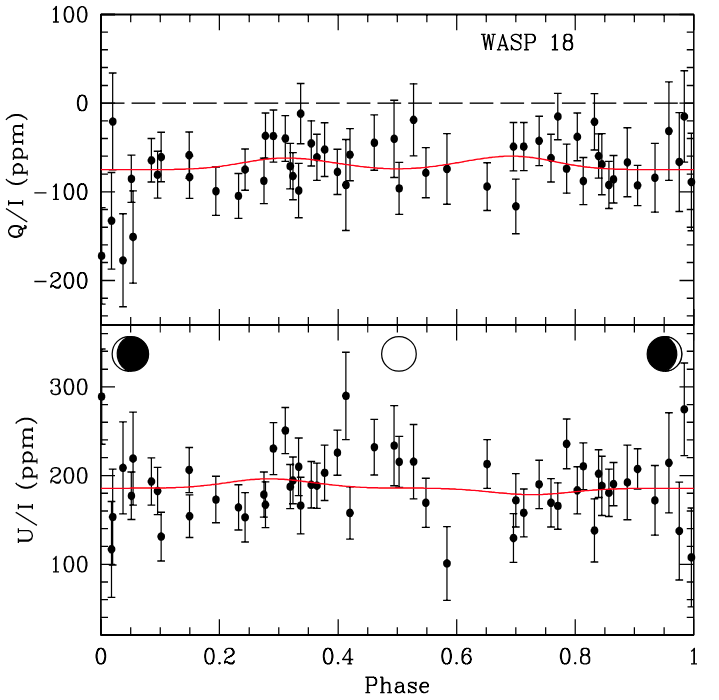 Our unbinned polarimetric measurements of the combined WASP 18 system (star and planet). At 0 and 1 the planet is between you and the star (new phase); at 0.5 on the x-axis the planet is on the far side (in this case behind the star, full phase). The red lines are the best fit for a hot Jupiter that produced Rayleigh scattering in optimised conditions. The top panel and bottom panel are just Stokes vectors— that tells us about the particular direction of the polarization (so comparing them we could tell what the orbit of an unknown planet was… if it fit a red line…).