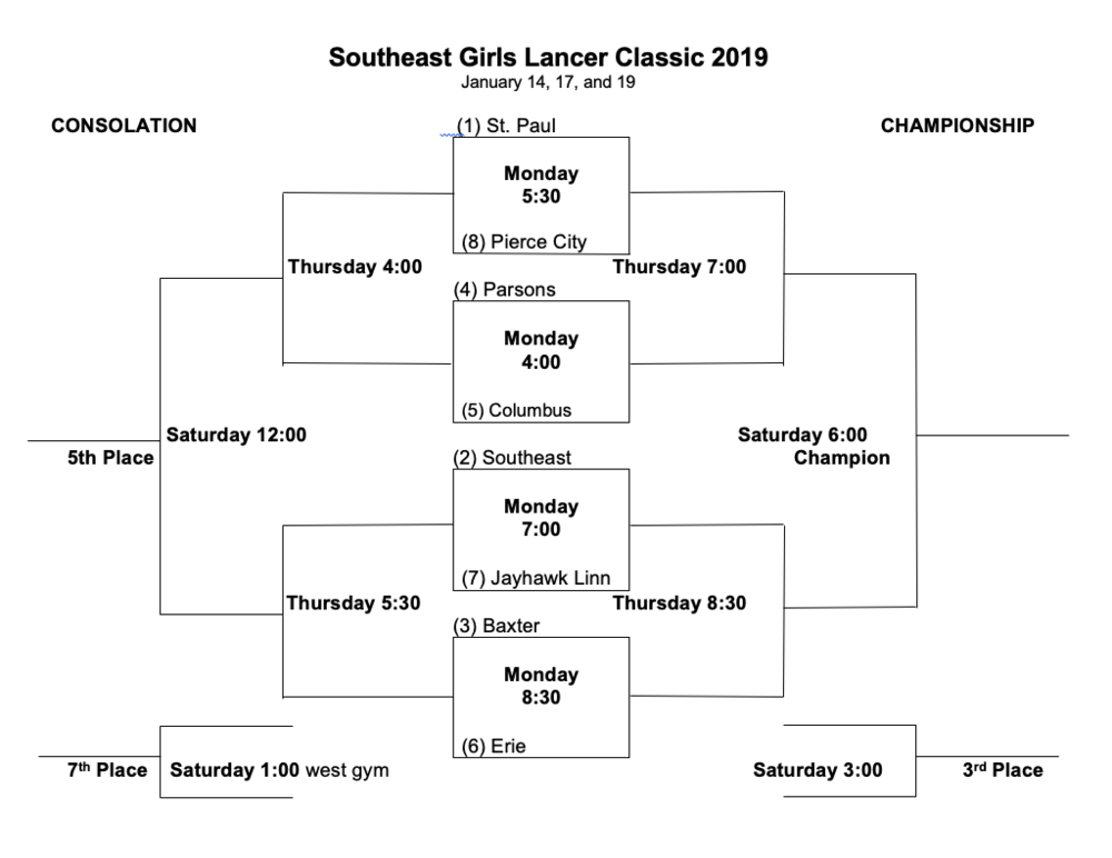 SoutheastGirlsLancerClassic2019.png
