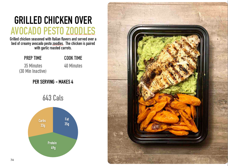 Grilled Chicken over Avocado Pesto Zoodles