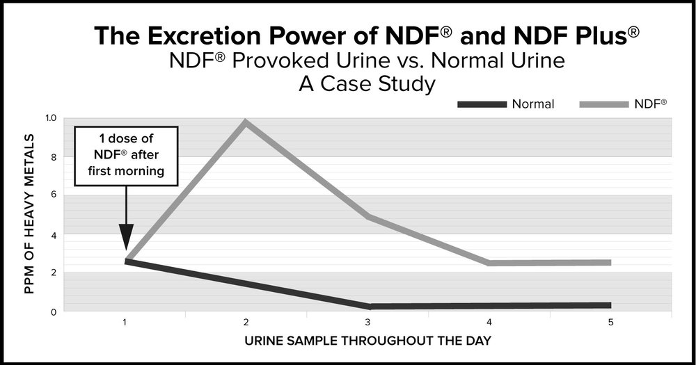 This graph shows a four-fold (4x) increase in heavy metal excretion via the urine with NDF® in first urination after intake.    The Schwermetall Test is a comprehensive heavy metal test for aluminum, antimony, arsenic, lead, boron, cadmium, chromium, iron, copper, manganese, mercury, nickel, selenium, uranium and zinc.