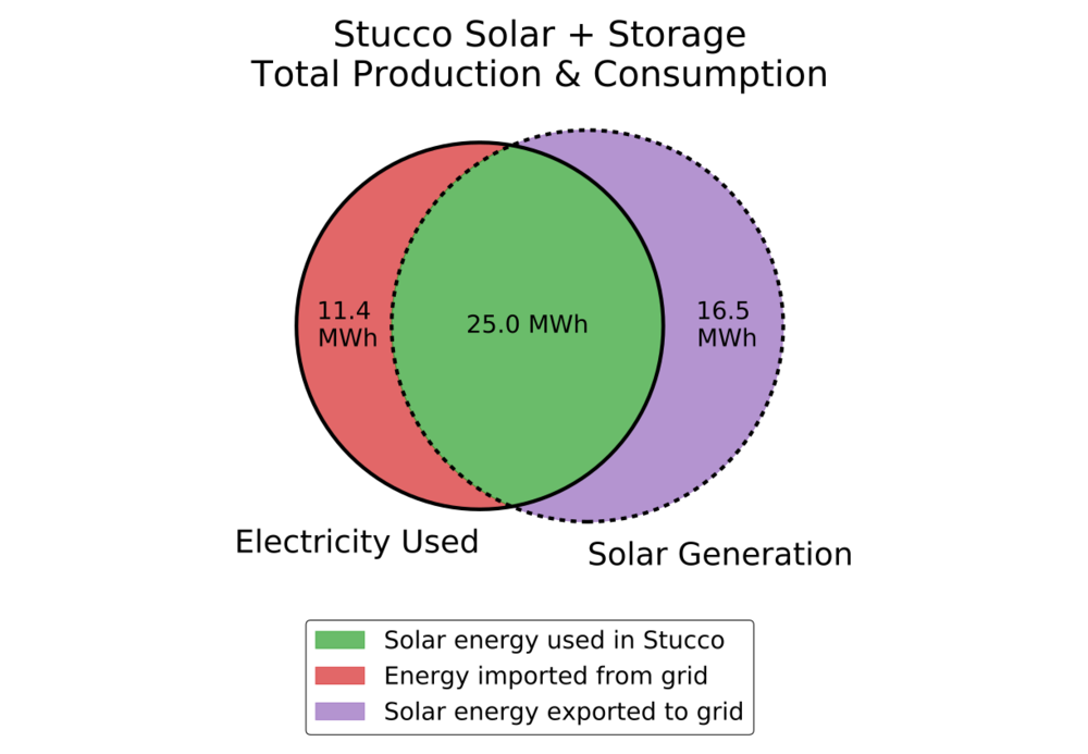Stucco-production-consumption-e.png