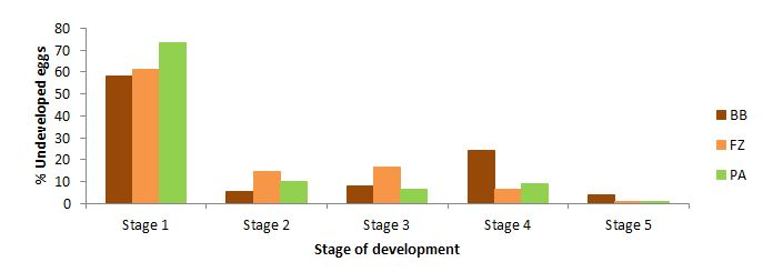 Figure 8. Stage of development of the unhatched eggs (%).