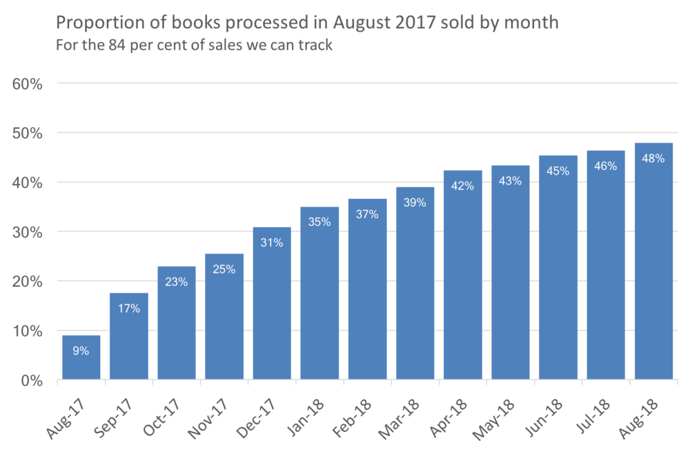 20 aug17 by month.png
