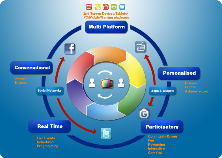 Figure 1 The Core elements of Social TV