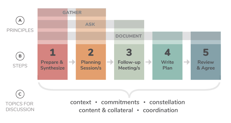 Communications_Planning_1