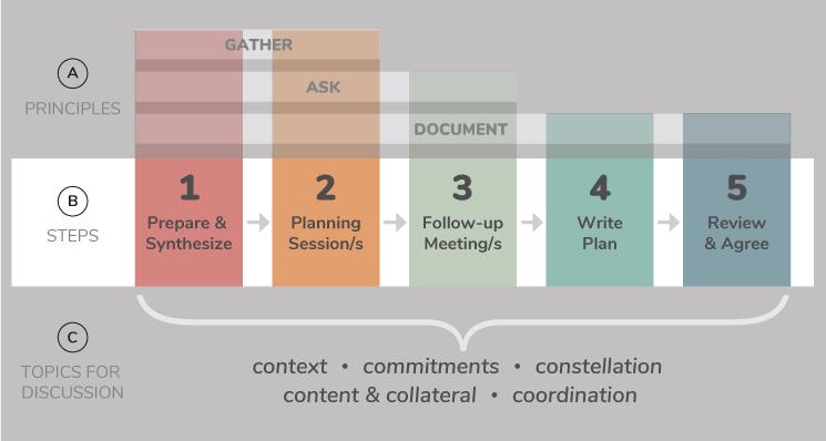 Communications_Planning_Steps_B