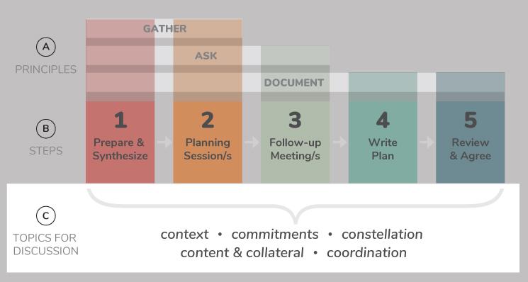 Communications_Planning_Topics_c