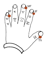 EFT finger tapping points