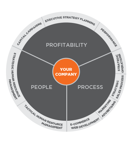 fwd_strategy_services wheel.png