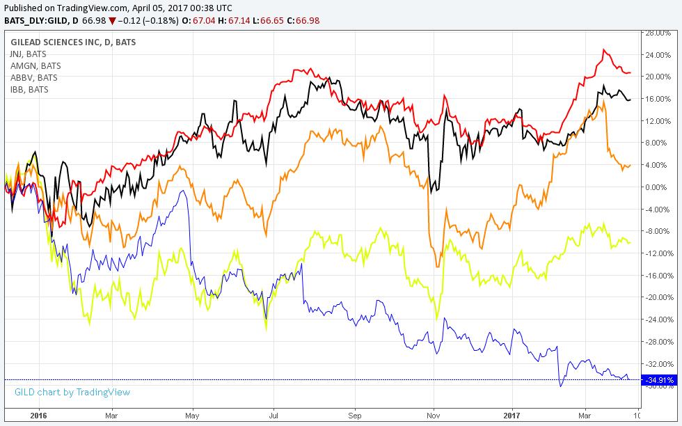 JNJ-Red AMGN-Orange ABBV-Black IBB-Yellow GILD-Blue