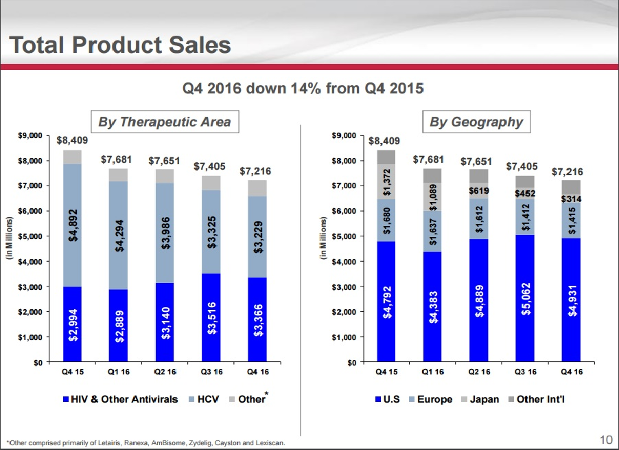 Obtained from:Gilead Q4 Earnings Presentation pg 10