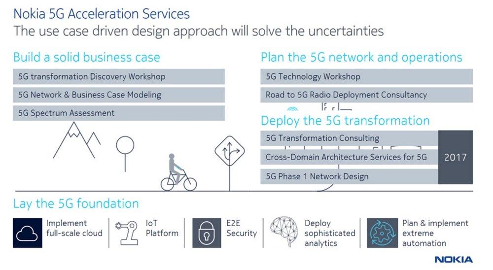 Source:https://networks.nokia.com/services/5g-acceleration-services