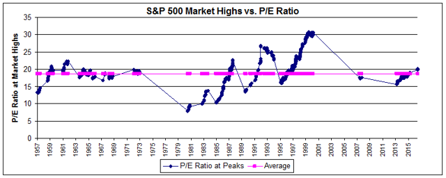 SOURCE:https://seekingalpha.com/article/3991102-view-top-historical-p-e-ratios-market-peaks