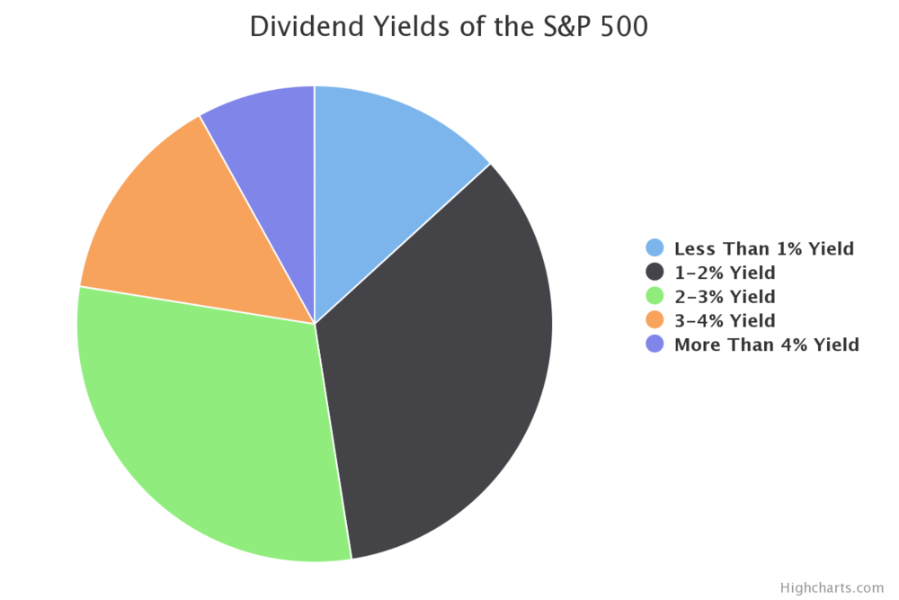 SOURCE: http://www.dividend.com/how-to-invest/the-sp-500-a-dividend-overview/