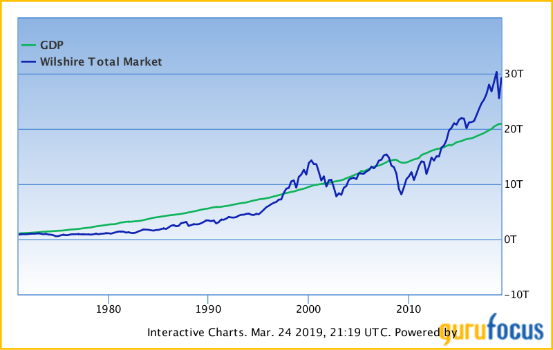 Taken from: https://www.gurufocus.com/stock-market-valuations.php