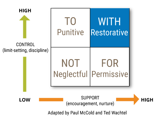 IIRP. (2015-2017). Retrieved from http://www.iirp.edu/what-we-do/what-is-restorative-practices/defining-restorative/13-social-discipline-window