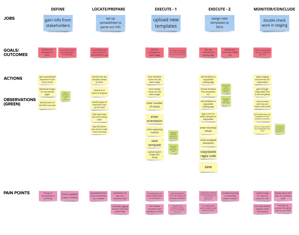 The job map broken down into 5 specific process steps.