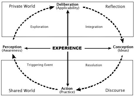 Practical Inquiry model visualized...